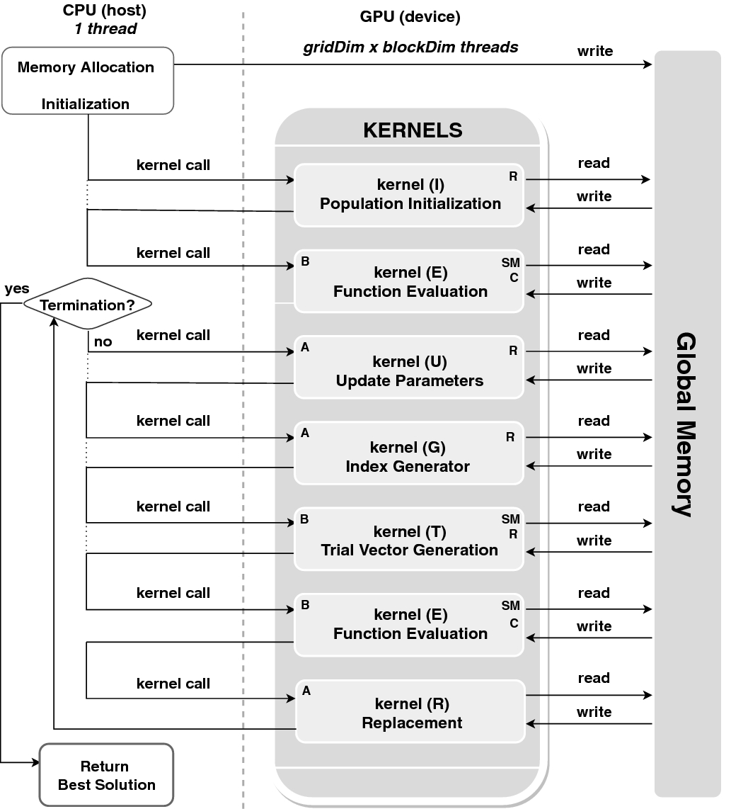 A GPU-Based jDE Algorithm Applied to Continuous