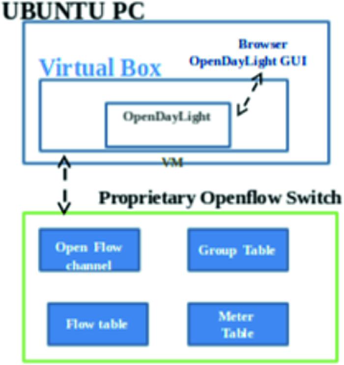 Framework for Intelligent Software Defined Networking for