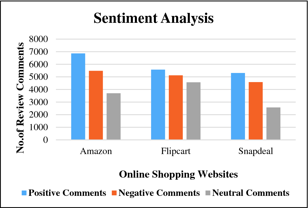 Sentiment Analysis for Scraping of Product Reviews from