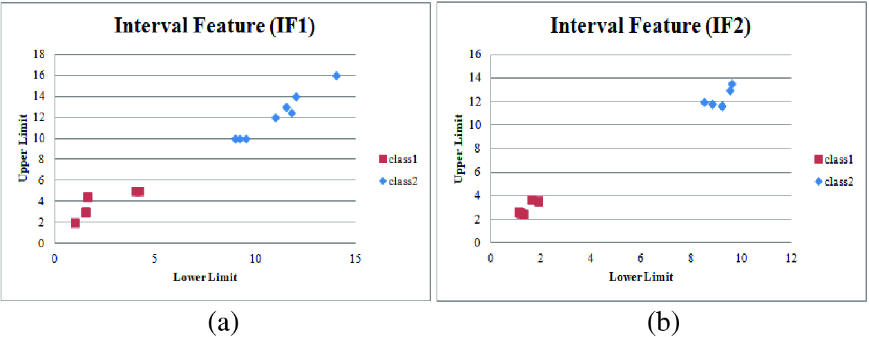 Interval Chi-Square Score (ICSS): Feature Selection of
