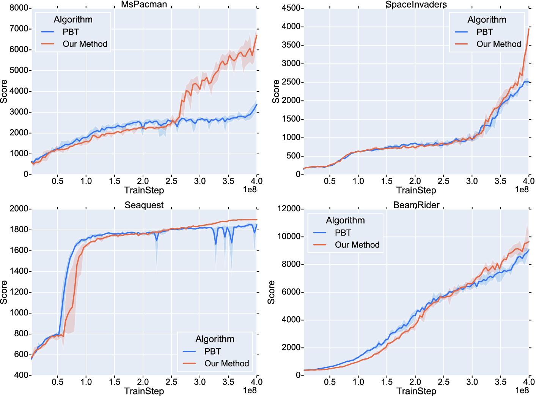 Efficient Online Hyperparameter Adaptation for Deep