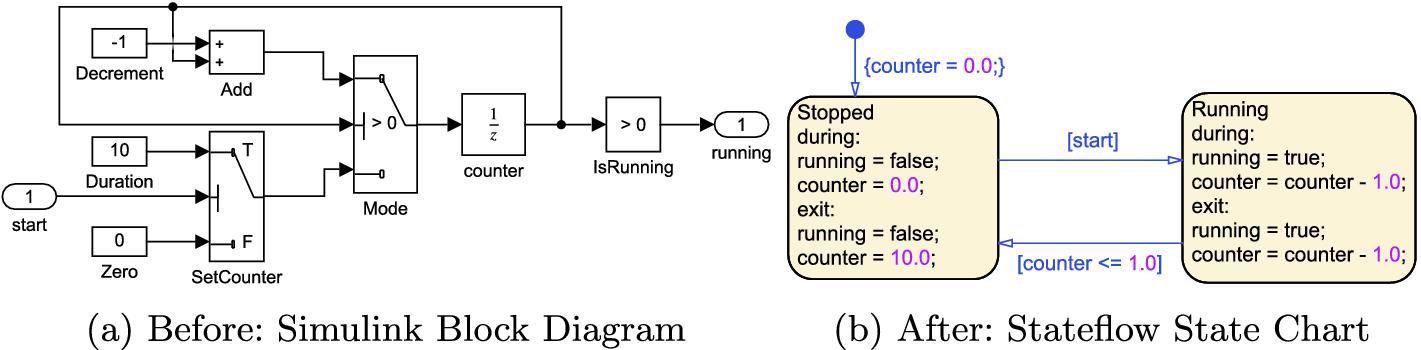 SL2SF: Refactoring Simulink to Stateflow | SpringerLinkSpringerLink