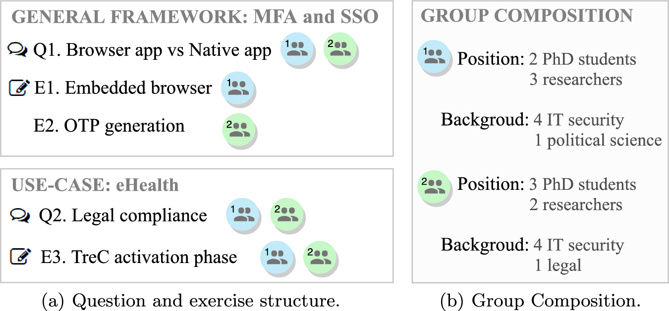 Design and Security Assessment of Usable Multi-factor