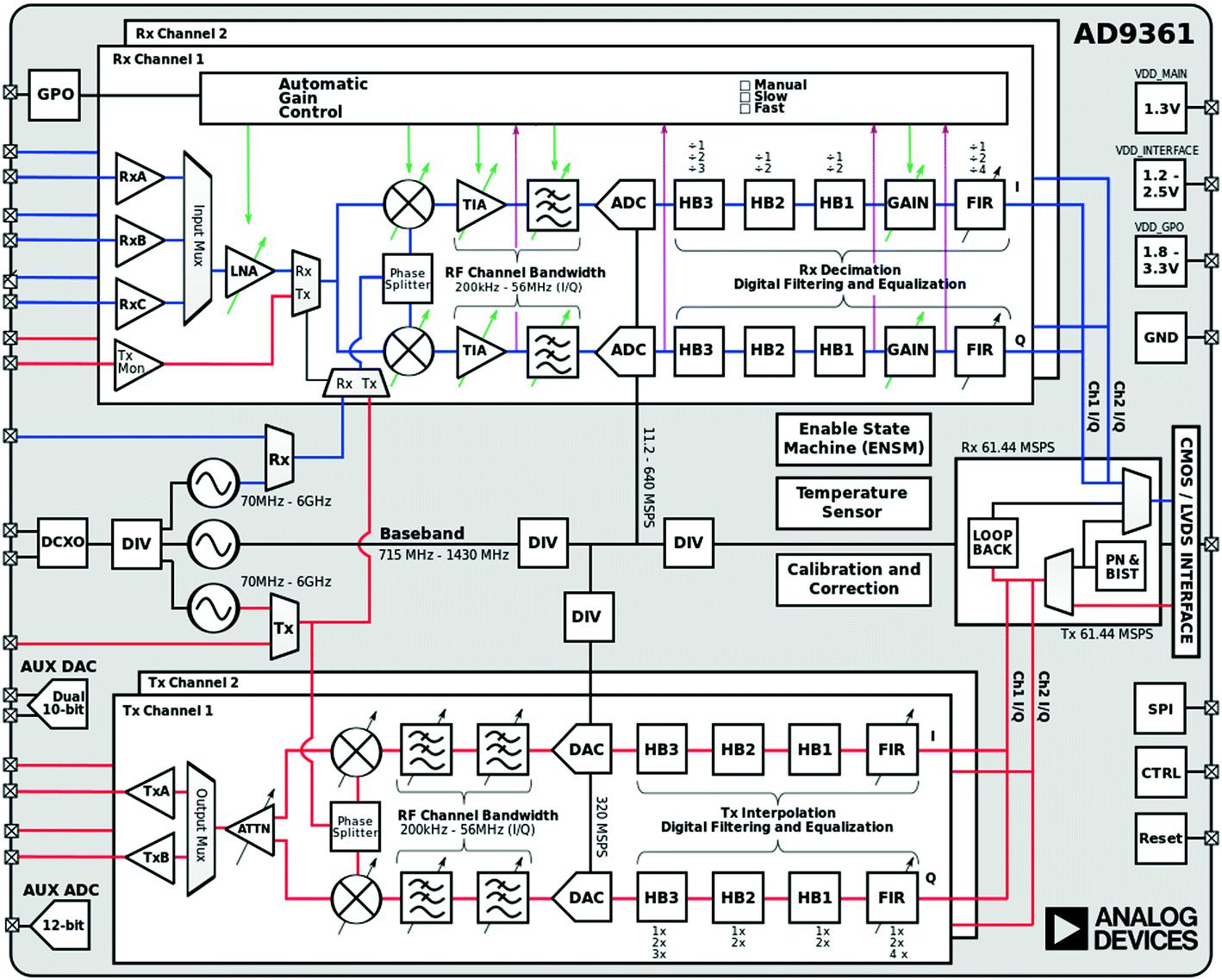 Software Defined Radio in Communications   SpringerLink