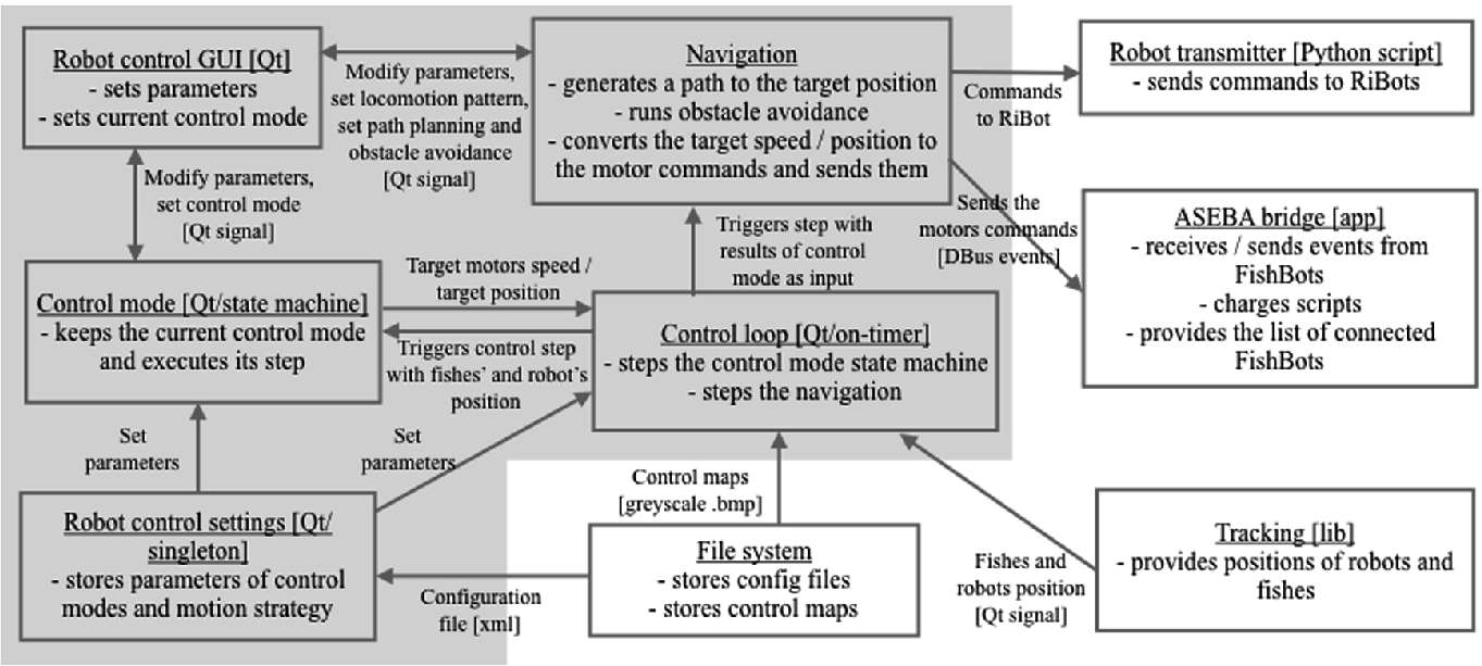 CATS, the Control and Tracking Software | SpringerLink