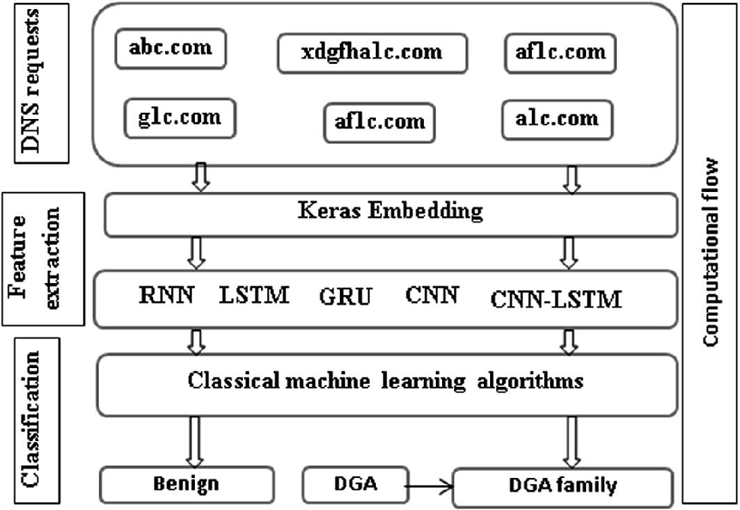 Improved DGA Domain Names Detection and Categorization Using