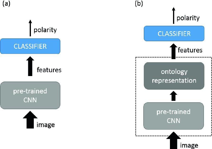 Fast Transfer Learning for Image Polarity Detection | SpringerLink