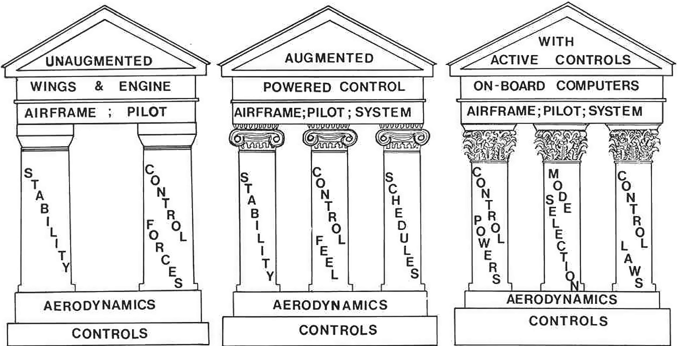 Generic Characterisation of Aircraft—Parameter Reduction Process