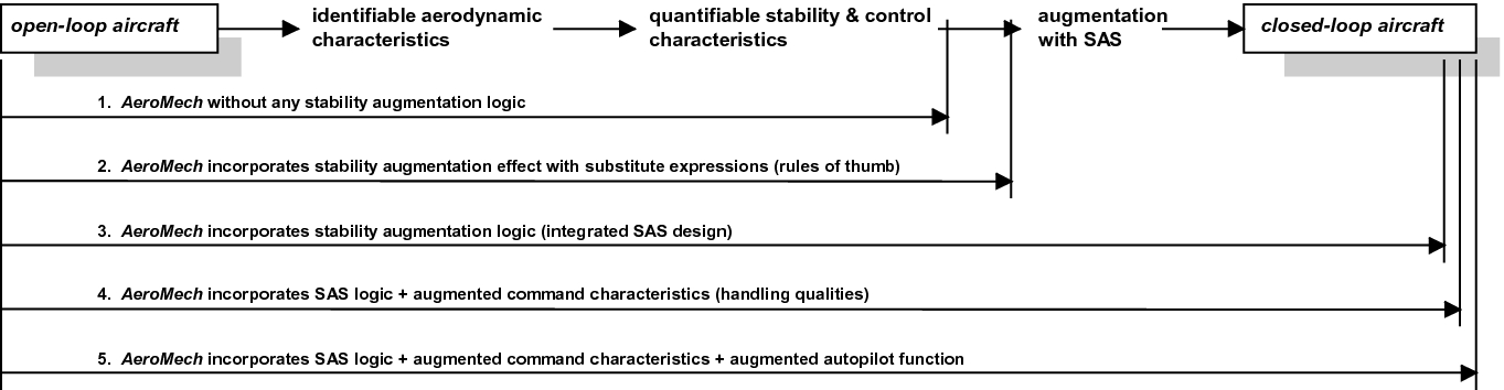 Generic Characterisation of Aircraft—Parameter Reduction