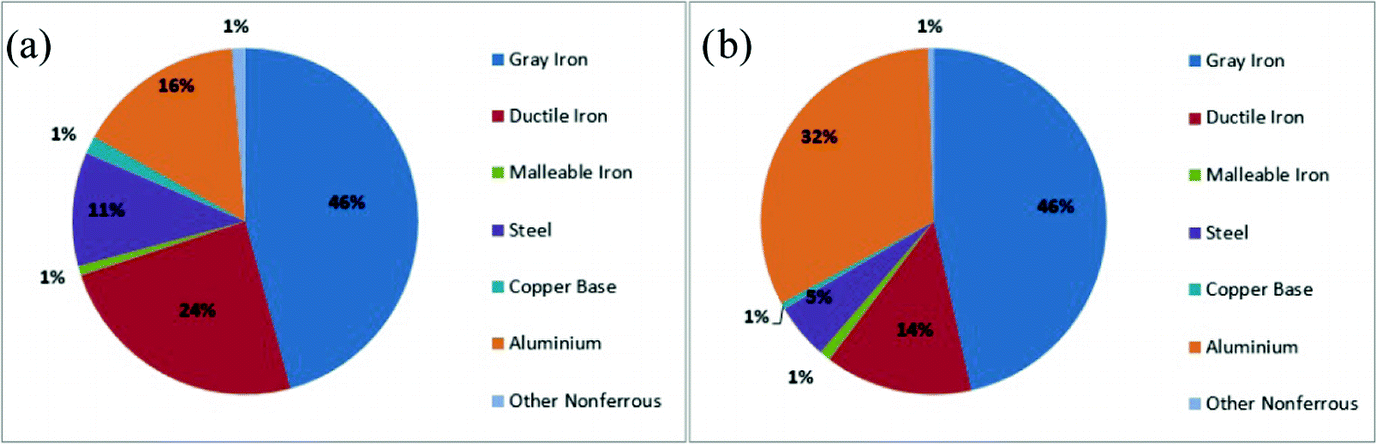 Methodology of Determination of Key Casting Process Parameters on