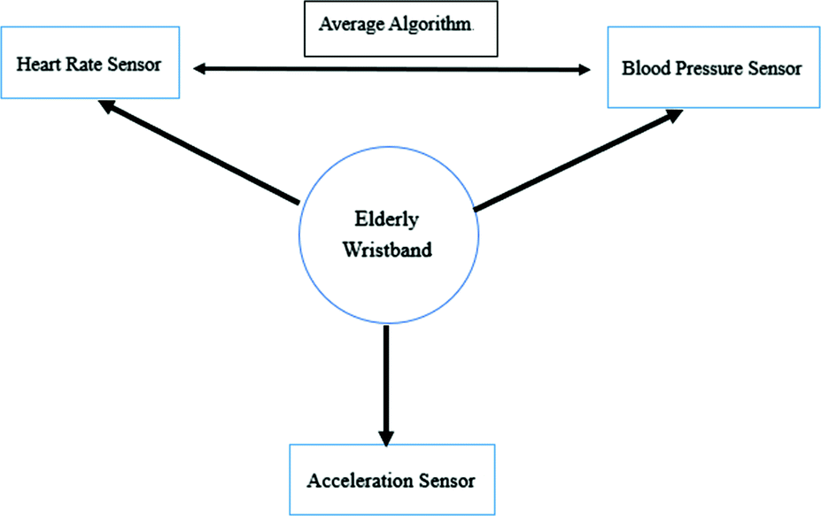 Design of Elderly Care System Integrated with SLAM Algorithm