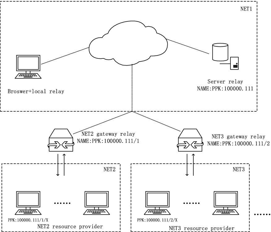 Blockchain-Based Autonomous Peer to Peer Information