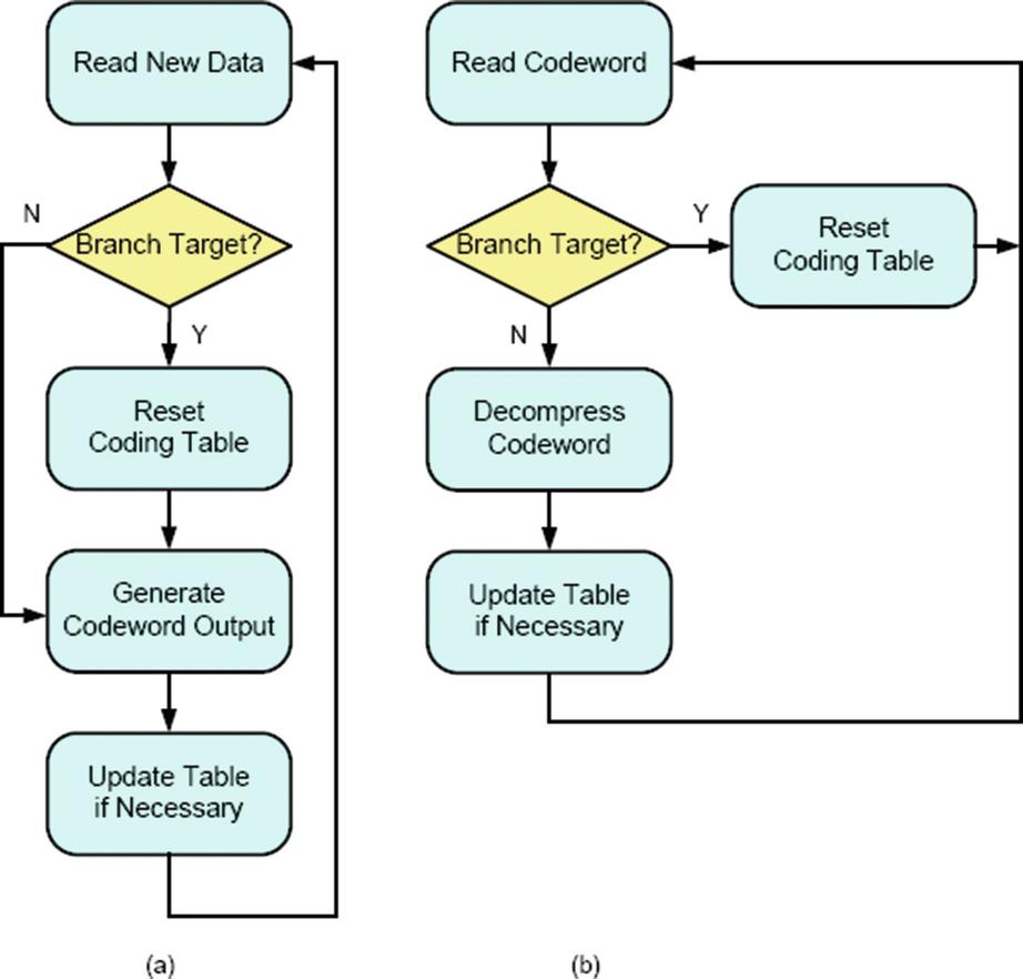 Code Compression for Embedded Systems | SpringerLink