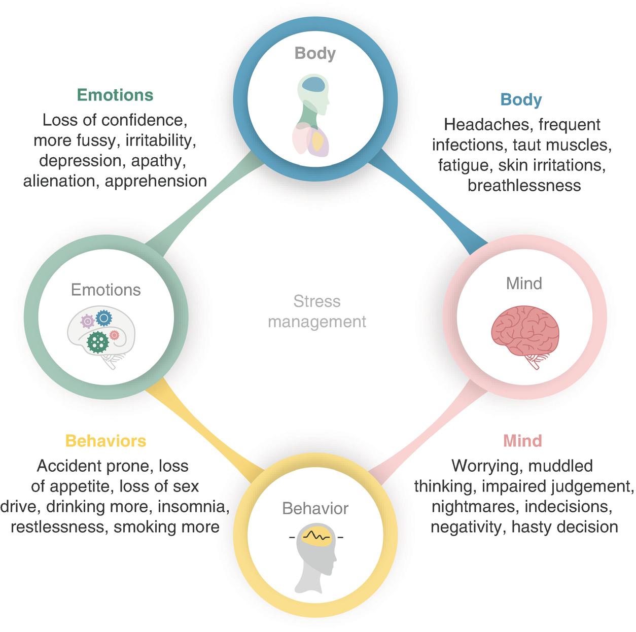 Psychosocial Stress Reduction (Prong-6) | SpringerLink