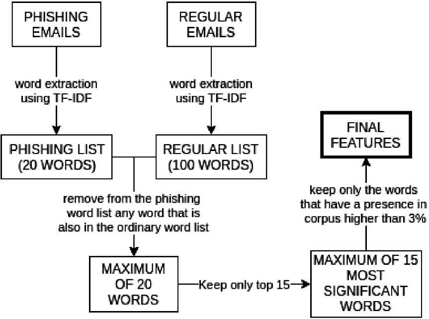 An Intelligent Tool for Detection of Phishing Messages | SpringerLink
