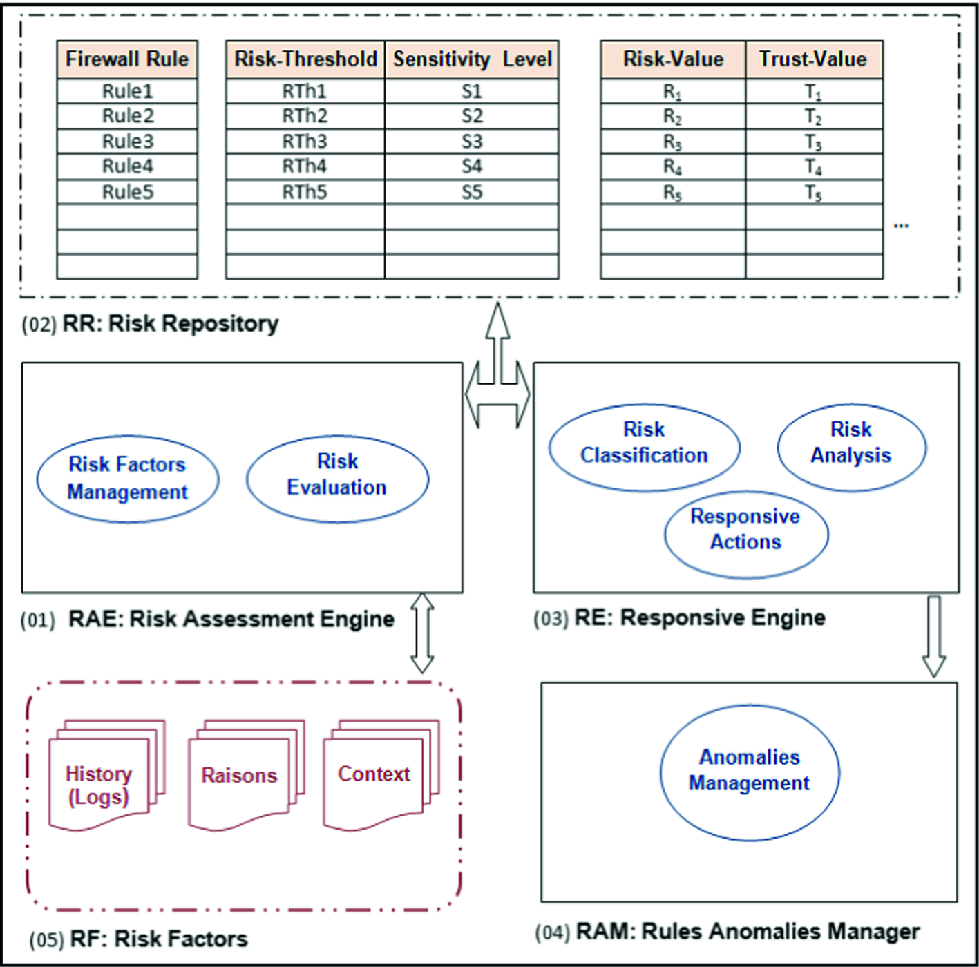 A Novel Concept of Firewall-Filtering Service Based on Rules