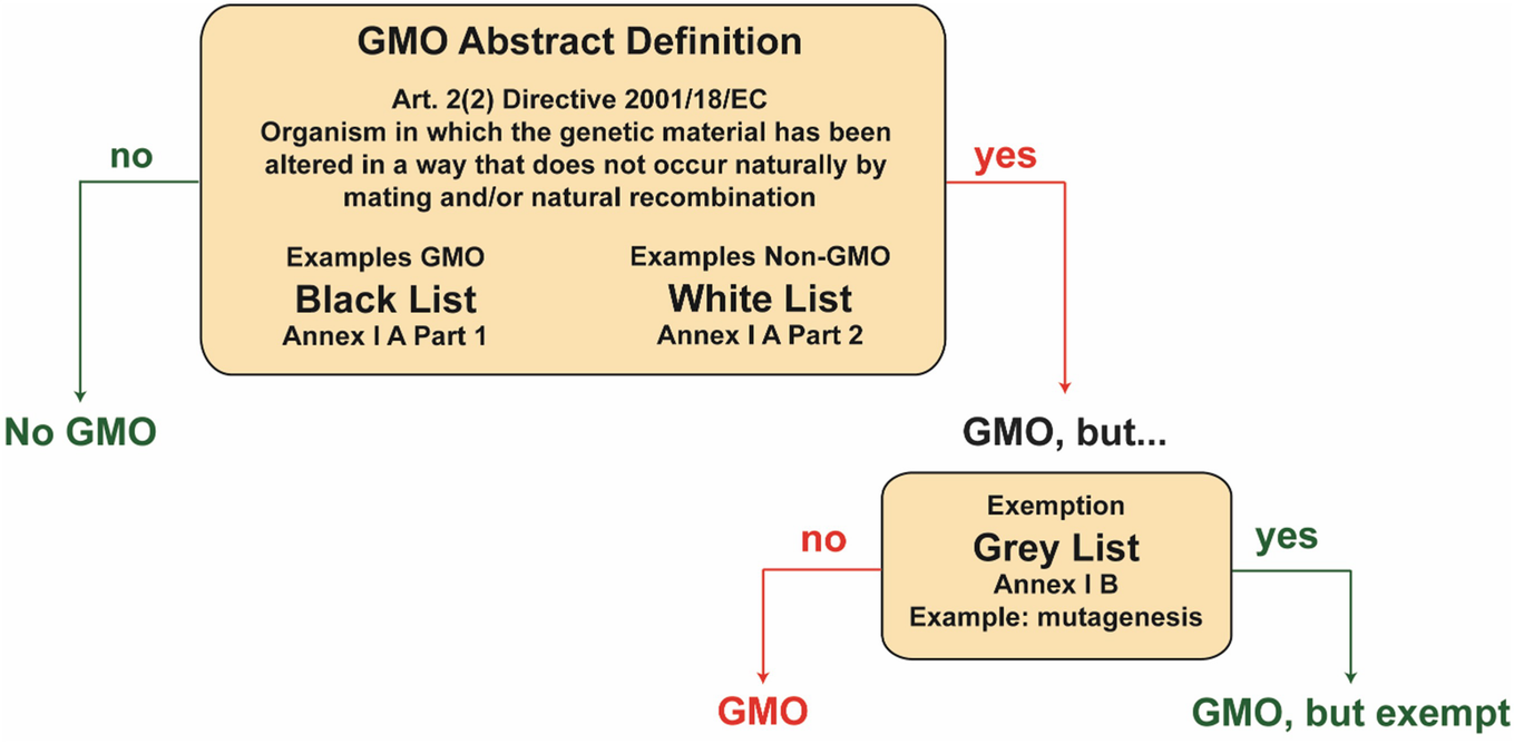 Regulation Of Genome Editing In Plant Biotechnology European
