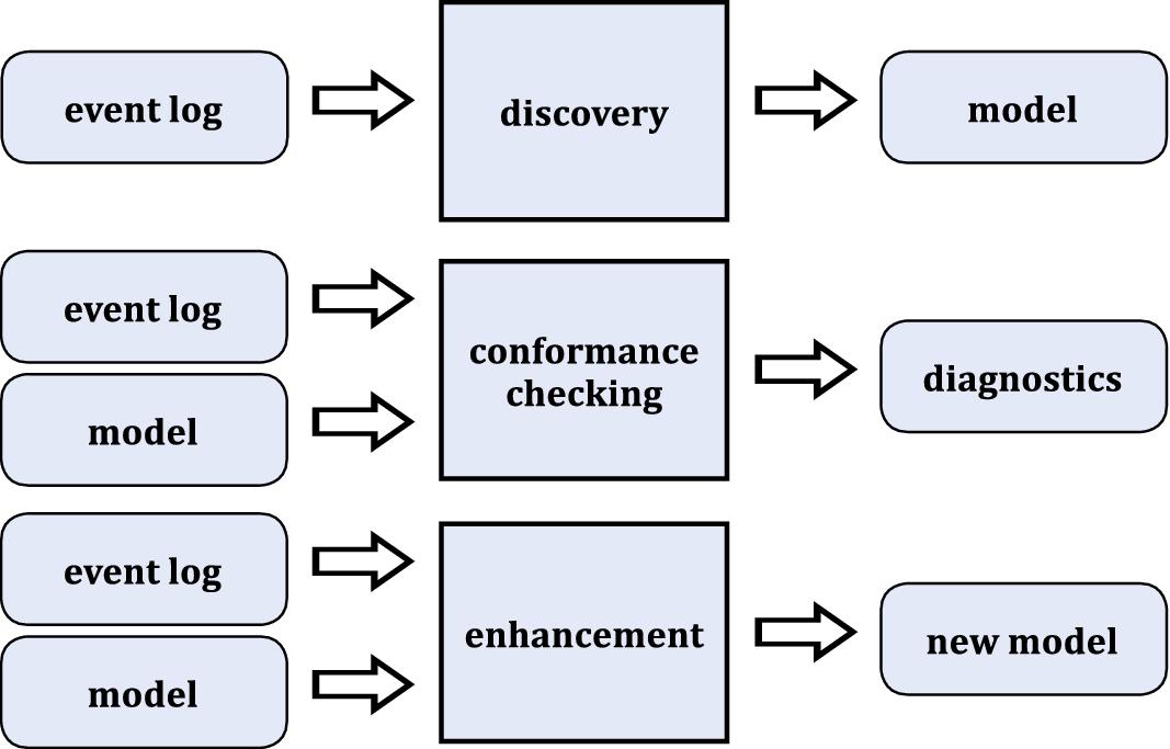 Traditional Business Process Management   SpringerLink