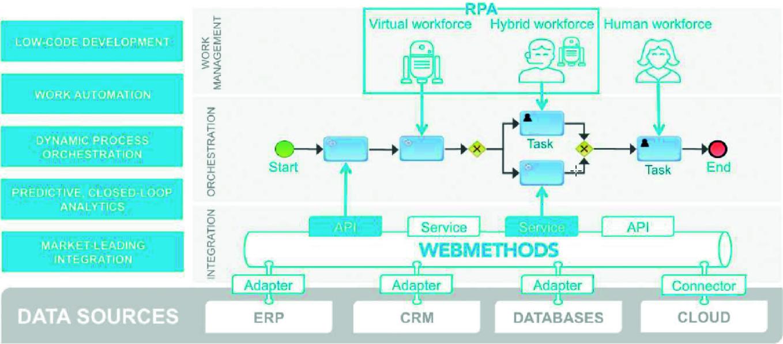 Traditional Business Process Management | SpringerLink