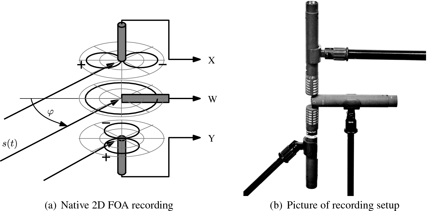 Ambisonics xy, ms, and first-order ambisonics | springerlink