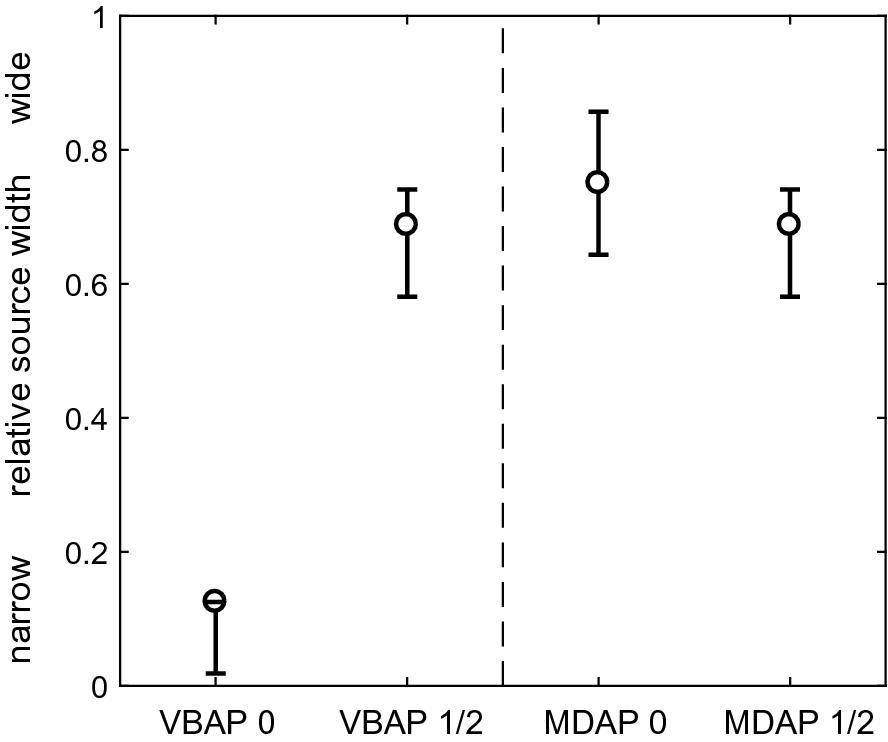 Amplitude Panning Using Vector Bases | SpringerLink
