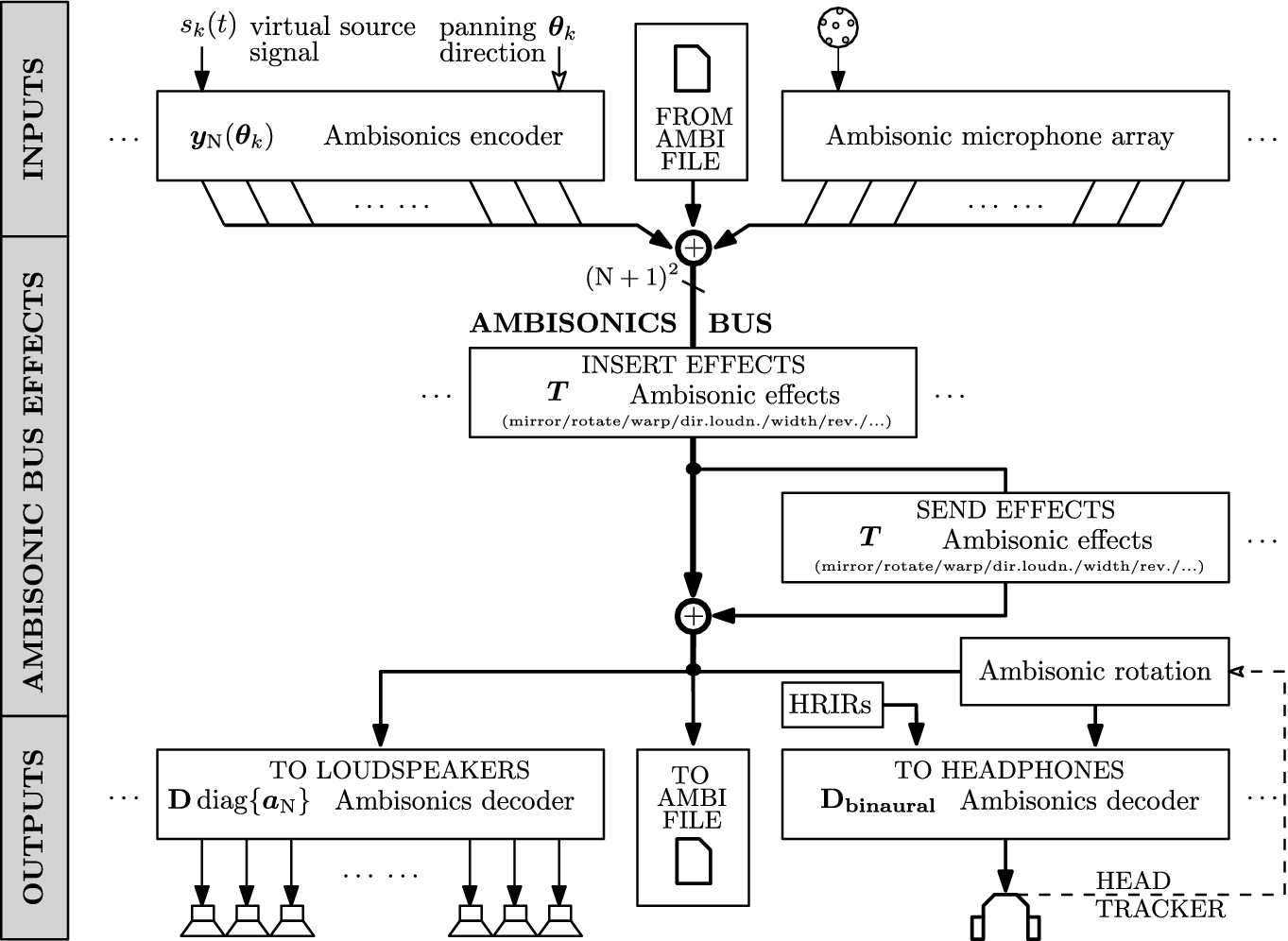 Ambisonics signal flow and effects in ambisonic productions | springerlink