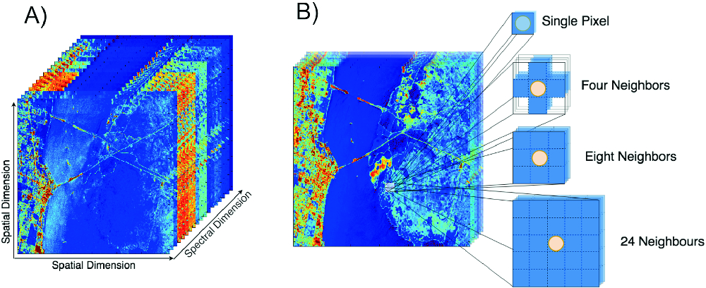 Optimizing CNN-Based Hyperspectral Image Classification on