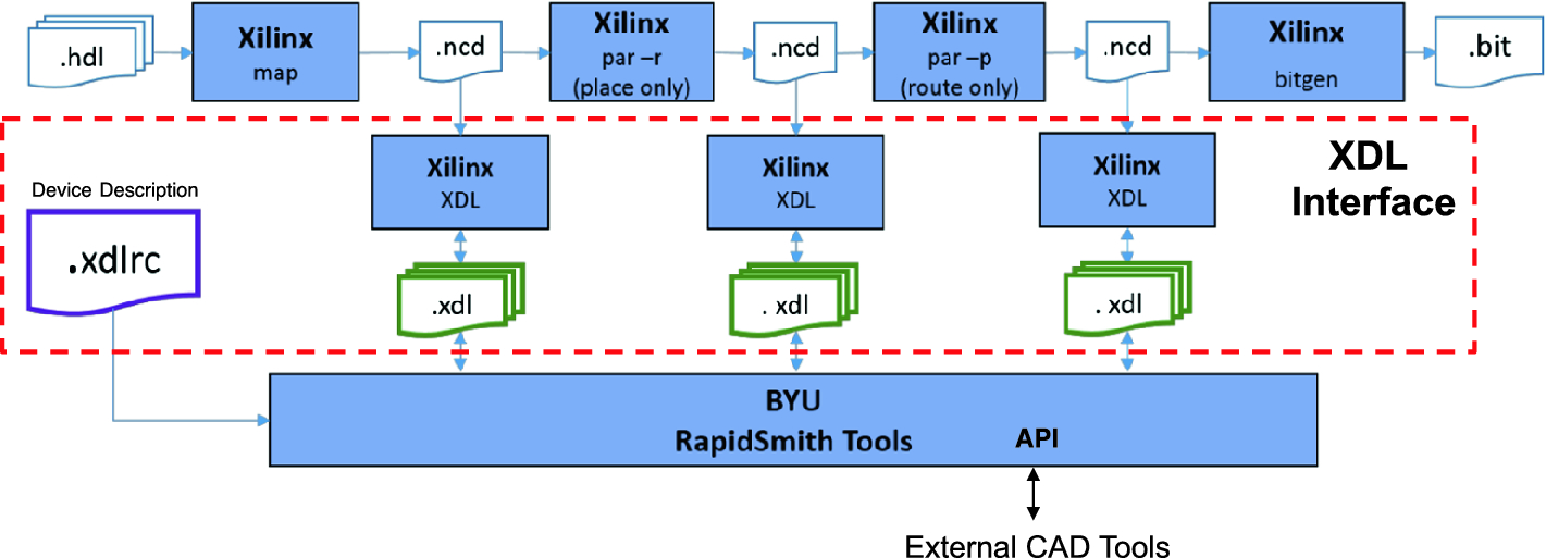 Third Party CAD Tools for FPGA Design—A Survey of the