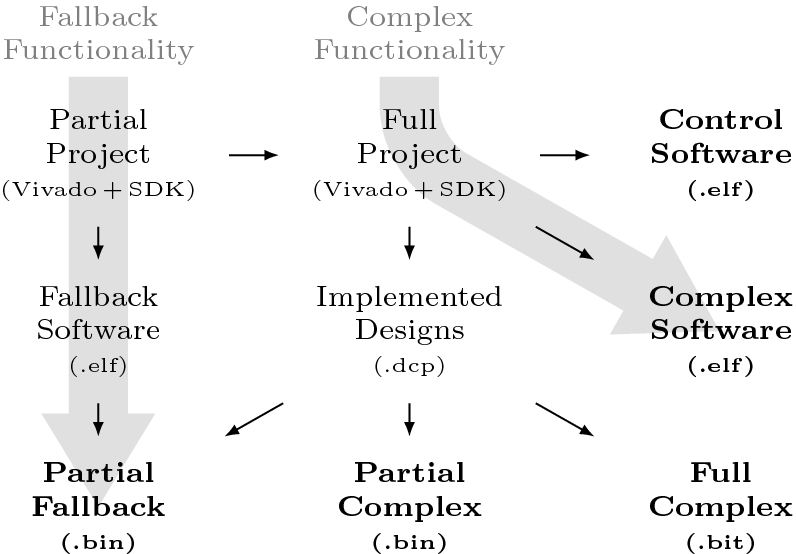 Leveraging the Partial Reconfiguration Capability of FPGAs
