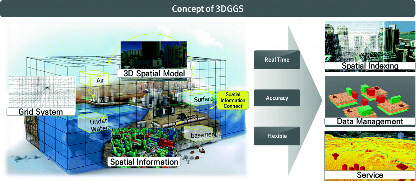 Concept and Framework of 3D Geo-Spatial Grid System