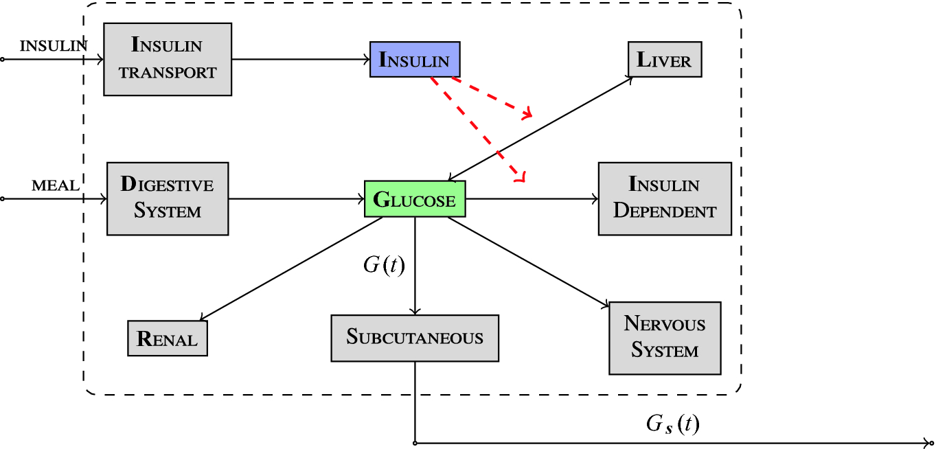 Models, Devices, Properties, and Verification of Artificial Pancreas
