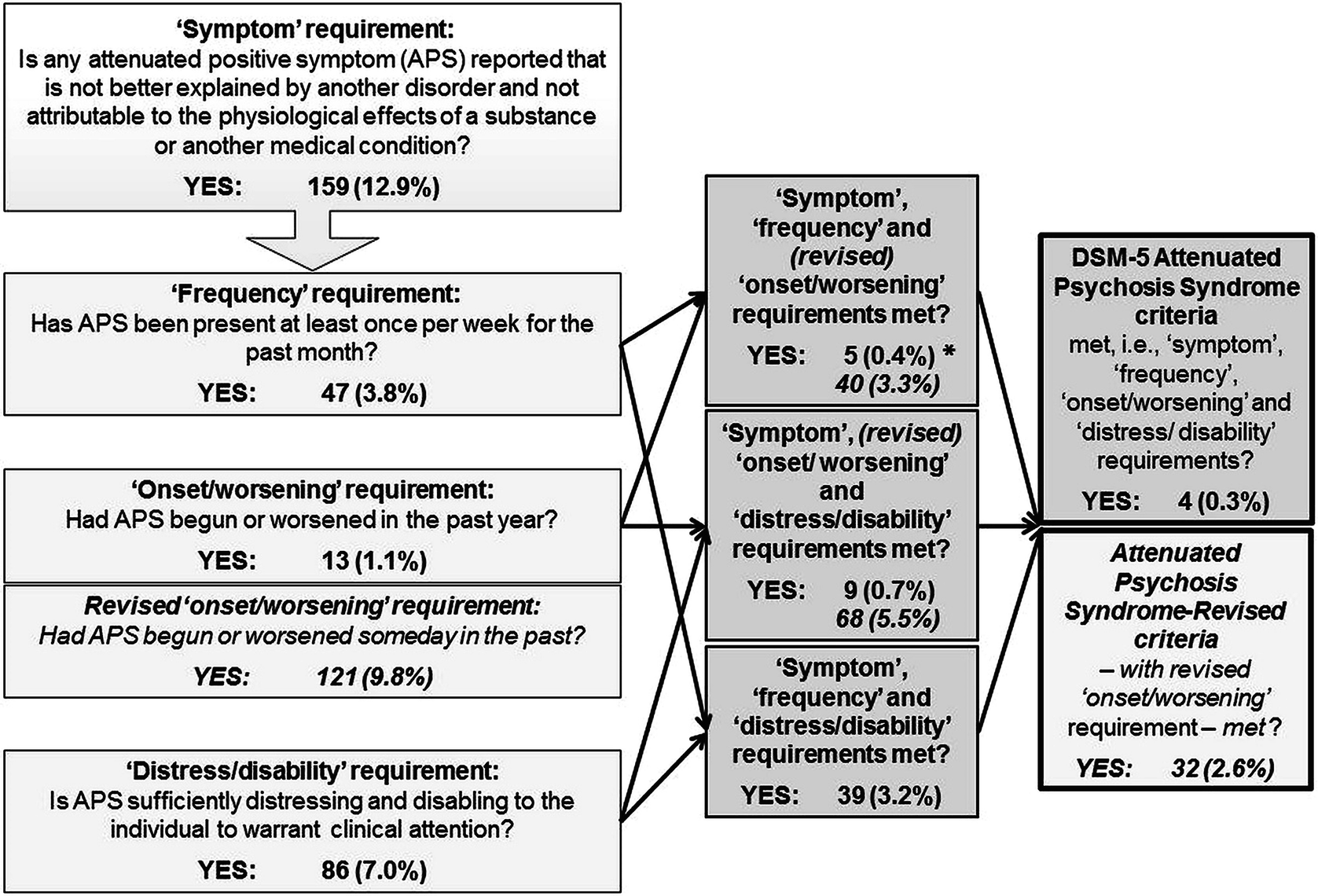 Array - clinical high risk for psychosis syndromes among swiss and      rh   link springer com