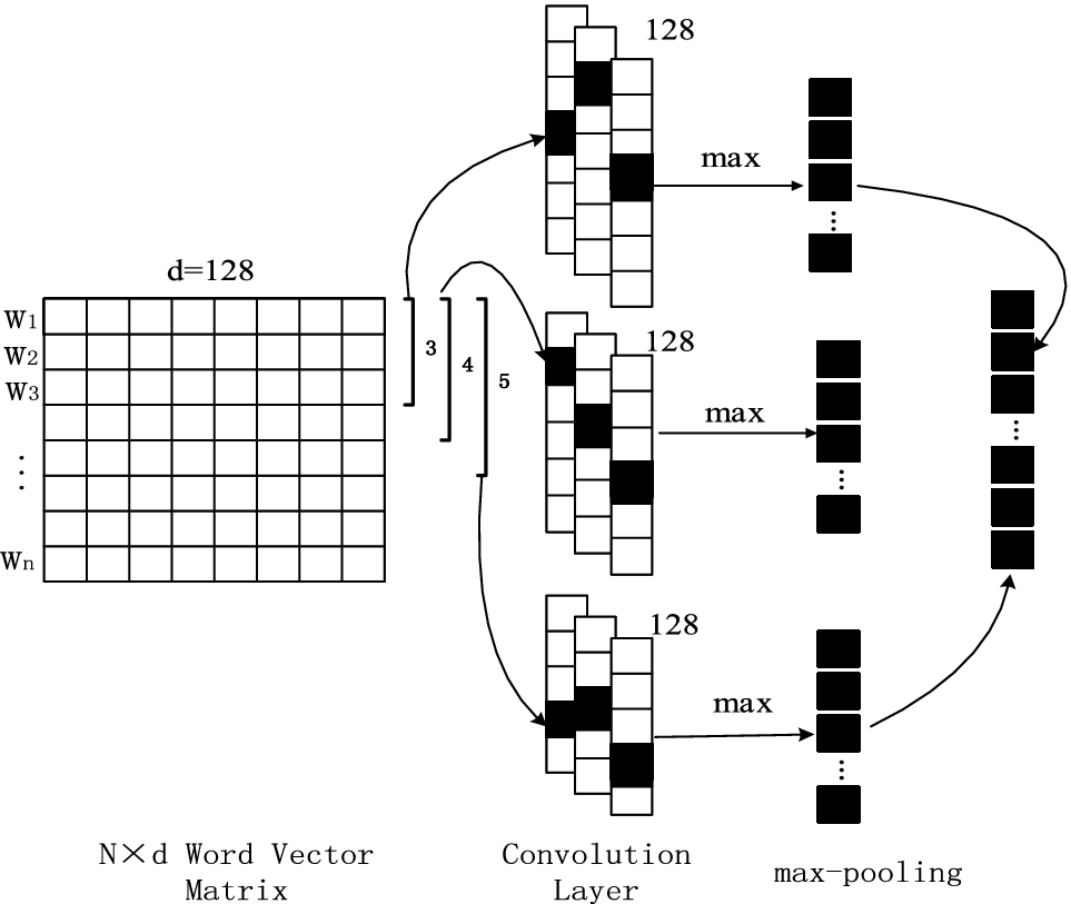 Text Classification Research Based on Improved Word2vec and CNN