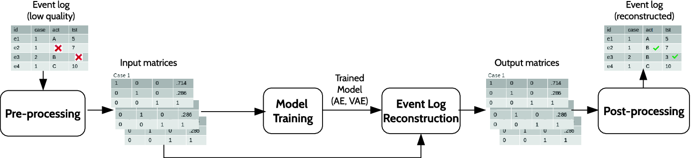 Event Log Reconstruction Using Autoencoders | SpringerLink