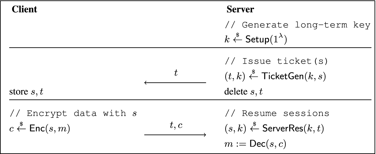Session Resumption Protocols and Efficient Forward Security