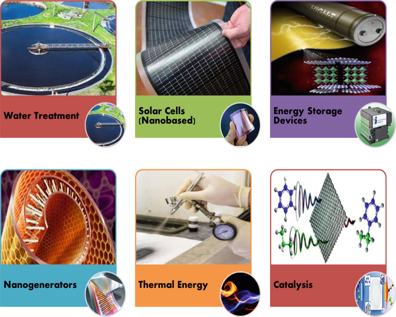 Green Nanotechnology For The Environment And Sustainable