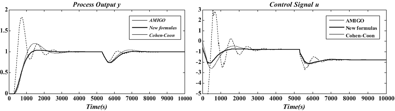 New Tuning Formulas: Genetic Algorithm Used in Air Conditioning