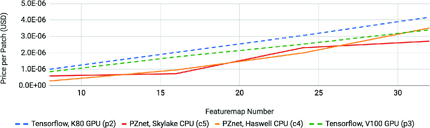 PZnet: Efficient 3D ConvNet Inference on Manycore CPUs