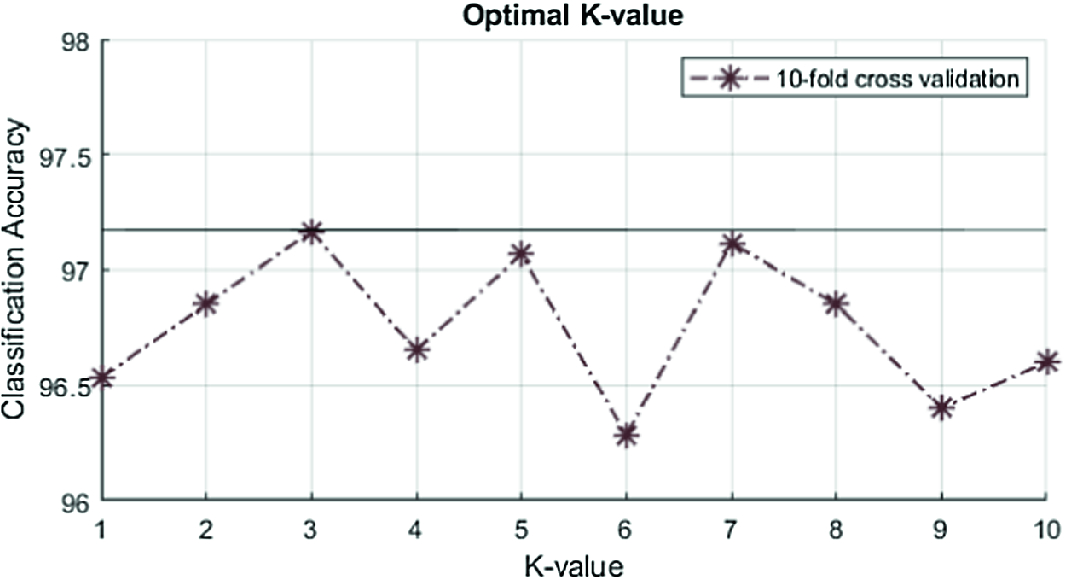 MNIST Dataset Classification Utilizing k-NN Classifier with Modified