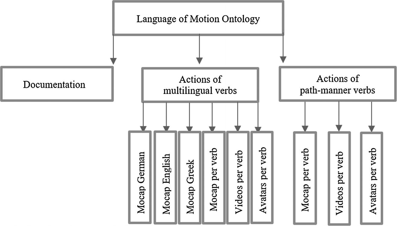The Language of Motion MoCap Ontology | SpringerLink