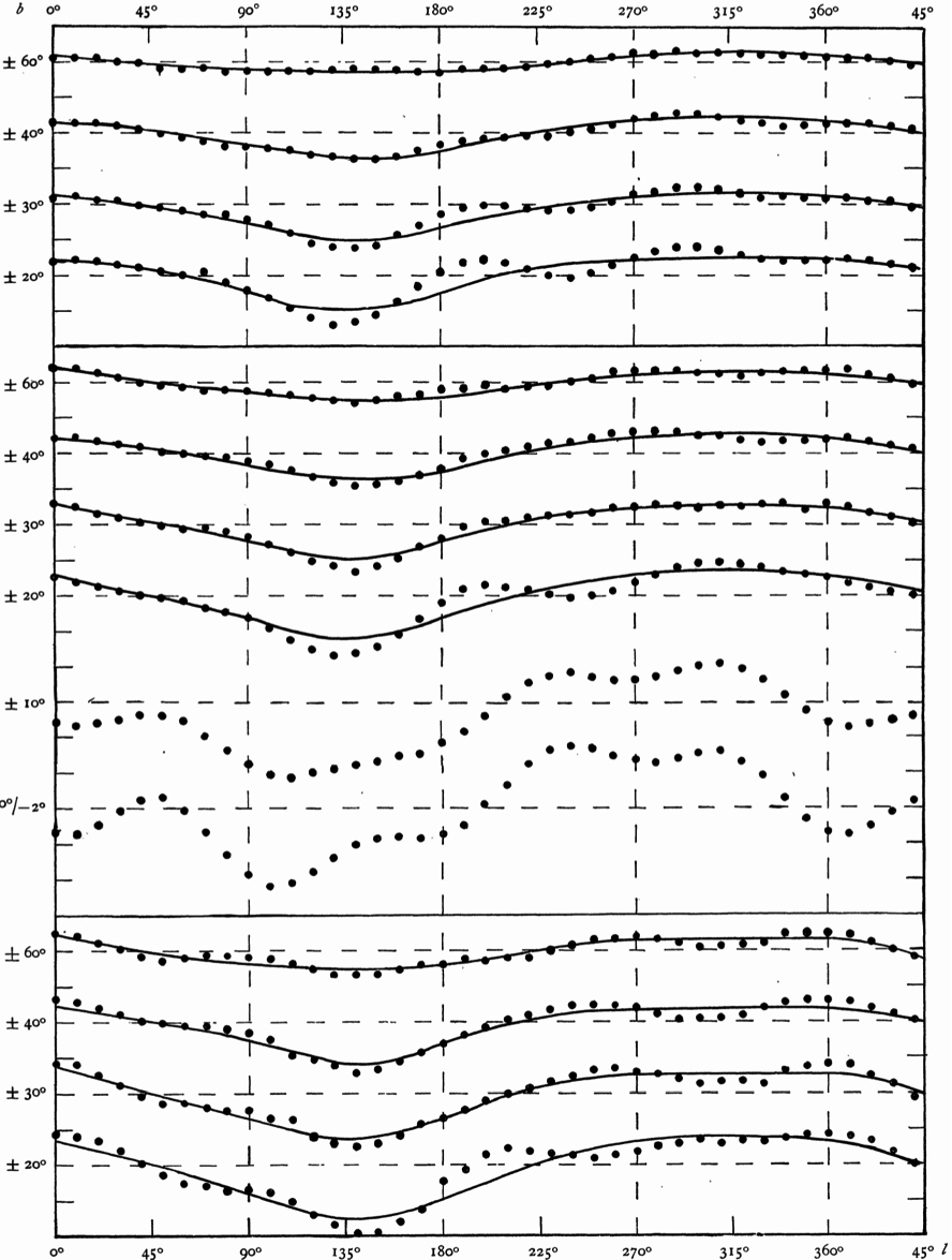 The Oort Limit and Galaxy Photometry | SpringerLink