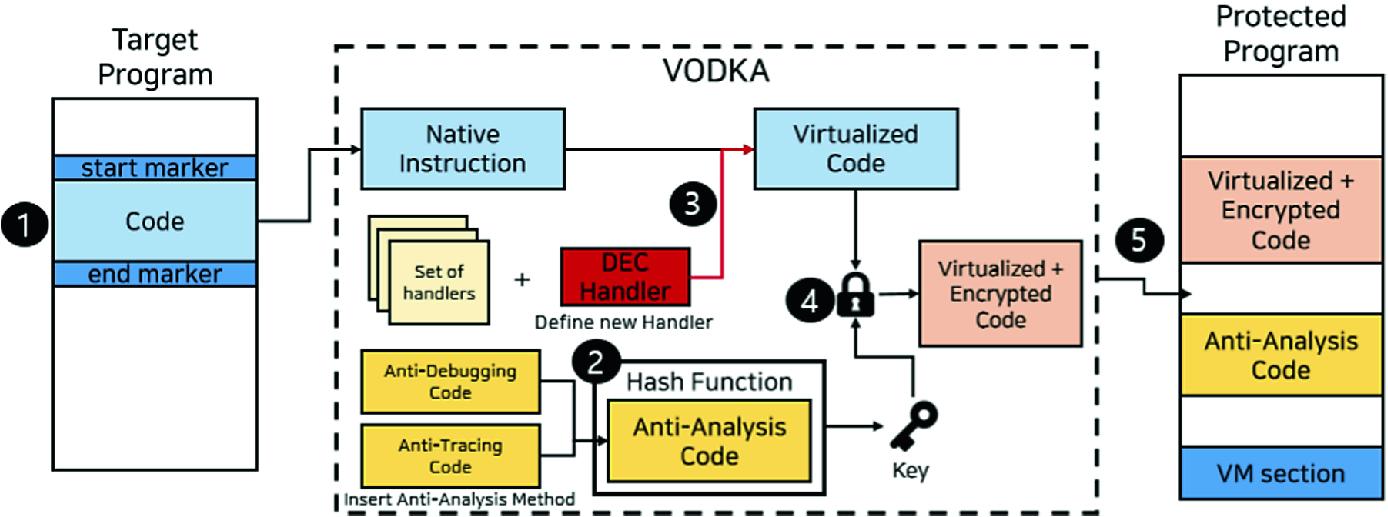 VODKA: Virtualization Obfuscation Using Dynamic Key Approach