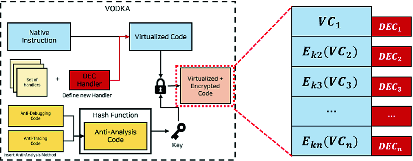 VODKA: Virtualization Obfuscation Using Dynamic Key Approach
