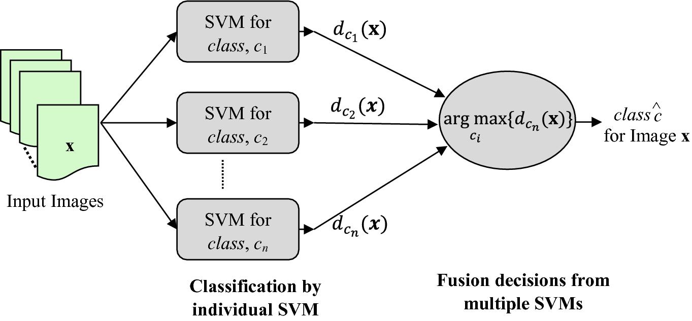 Multiclass Svm Github
