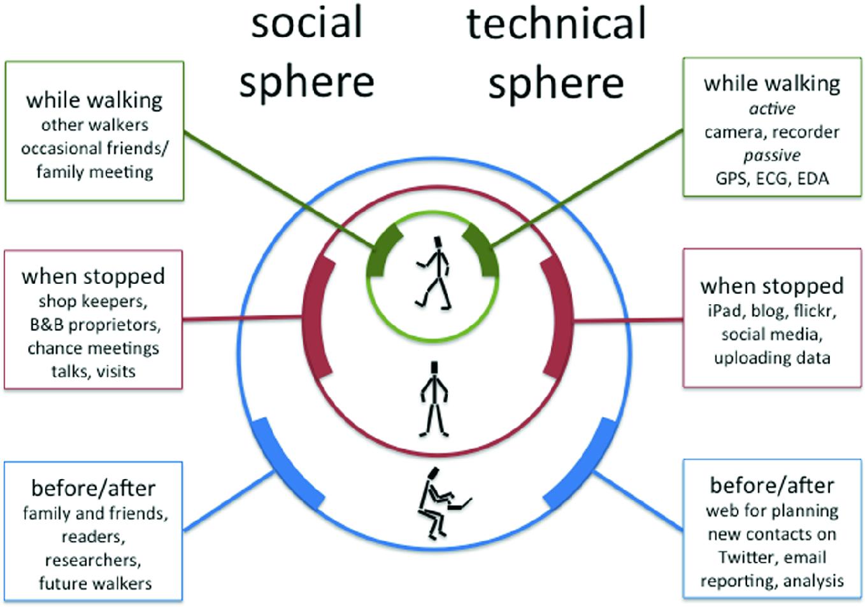 Step by Step Research | SpringerLink