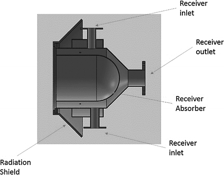 Developments in Solar Powered Micro Gas Turbines and Waste
