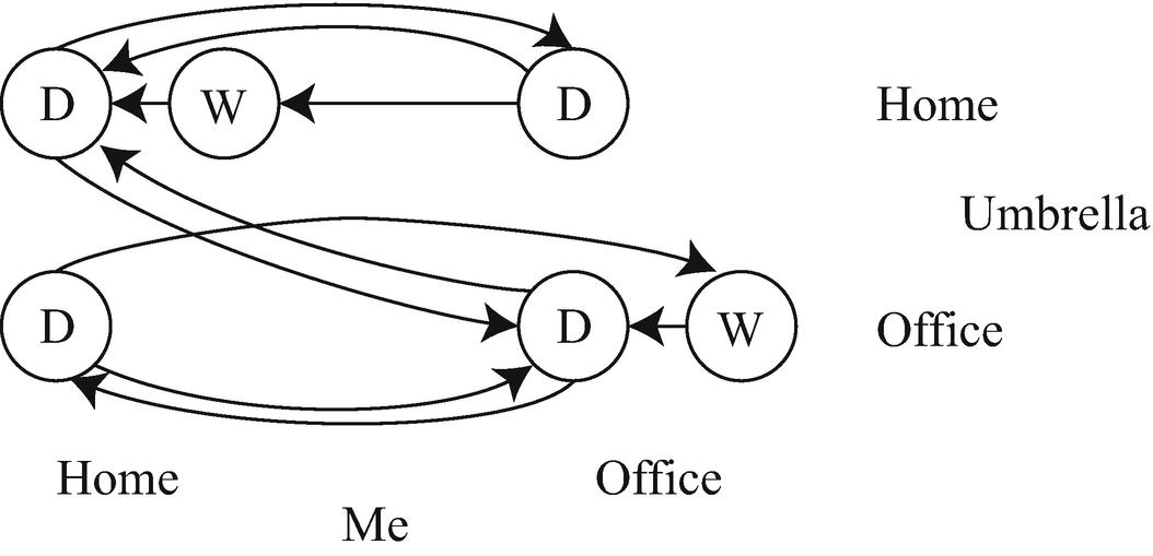 Hidden Markov Models | SpringerLink