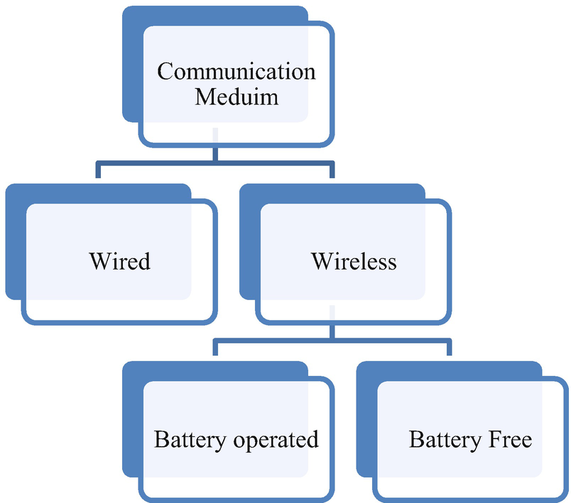IoT Networking and Communication Layer   SpringerLink on
