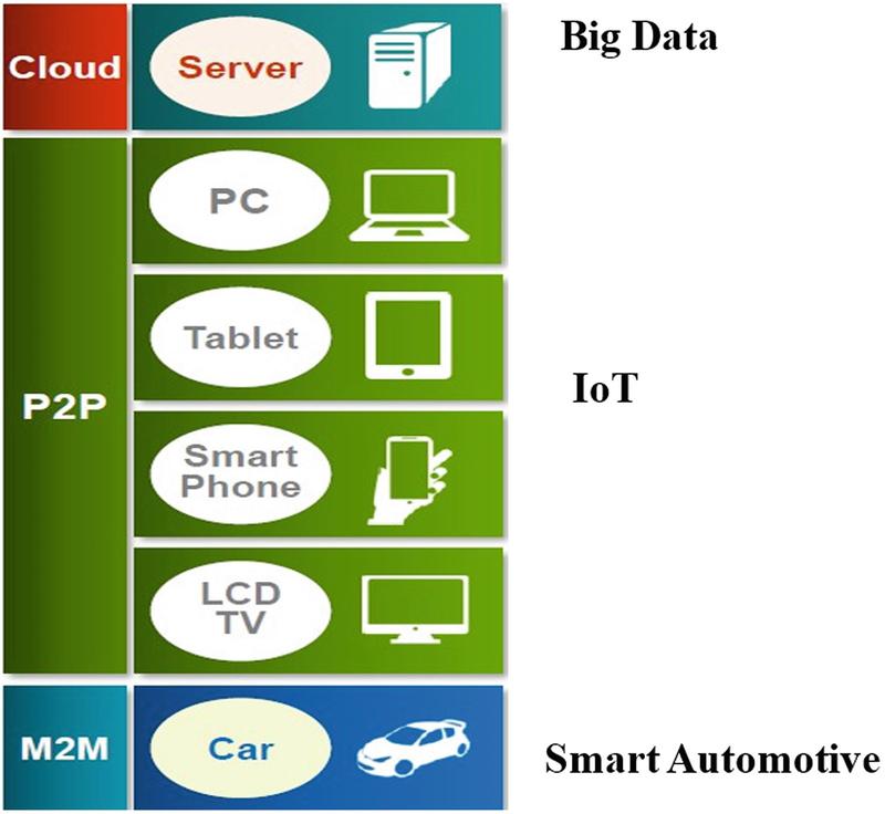 IoT Cloud Computing, Storage, and Data Analytics | SpringerLink