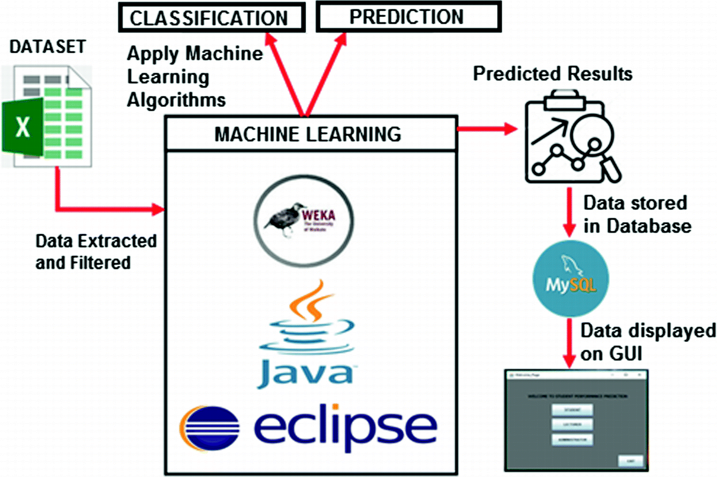 A Machine Learning Model to Predict the Performance of